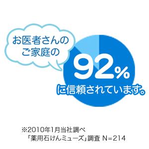 お医者さんのご家族の92%(※)に信頼