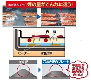 「遠赤穴あき焼肉プレート」は、脂が落ちてプレートに残らないから煙が半分!油の飛び散りを約70%カット