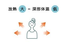 深部体温が低下することで体調を崩してしまうことも。