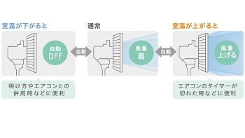 「温度センサー」が室温を感知し自動で風量を調節