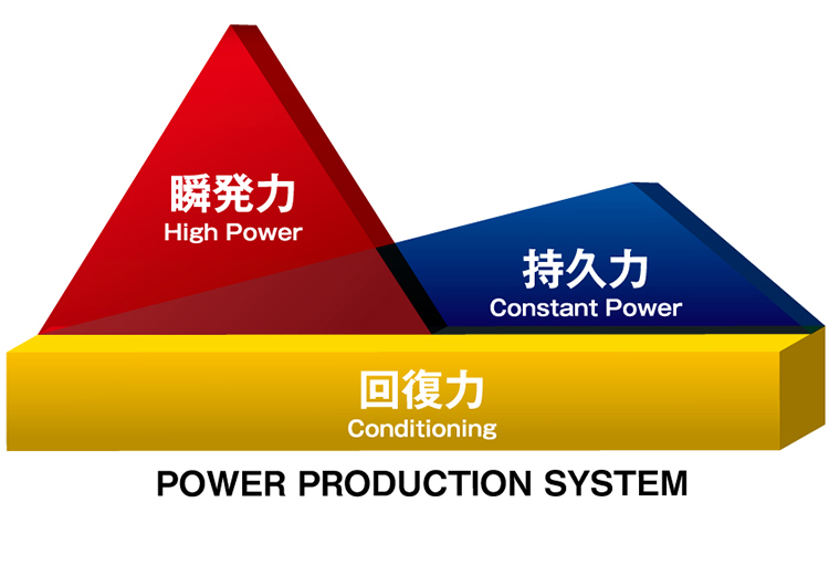 POWER PRODUCTION SYSTEM 瞬発力 持久力 回復力