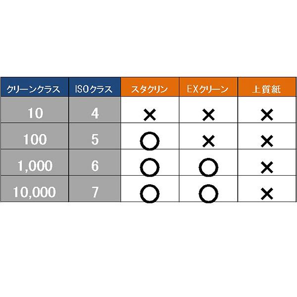 桜井 クリーンペーパー EXクリーン ブルー A4 250枚 EX72BA4T 1箱(2500枚:250枚×10冊)