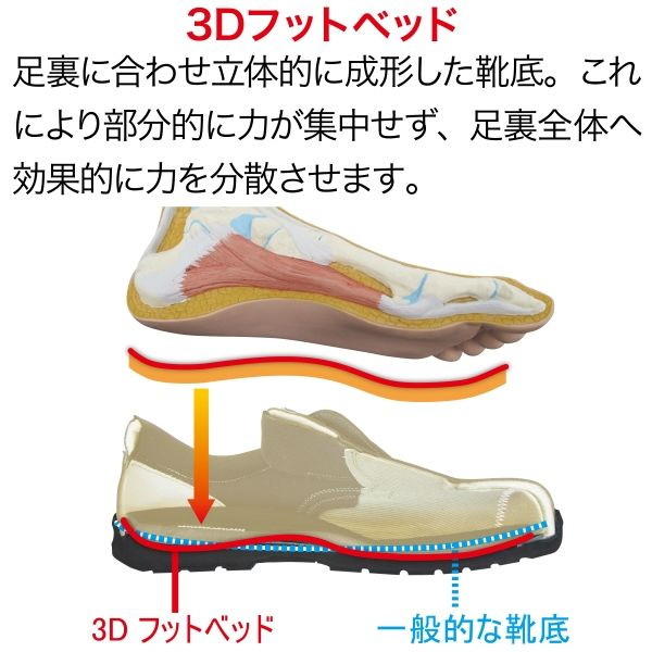 ミドリ安全 静電安全靴 ESG3210 eco ブラック 27.5cm(3E) 1足 (直送品)