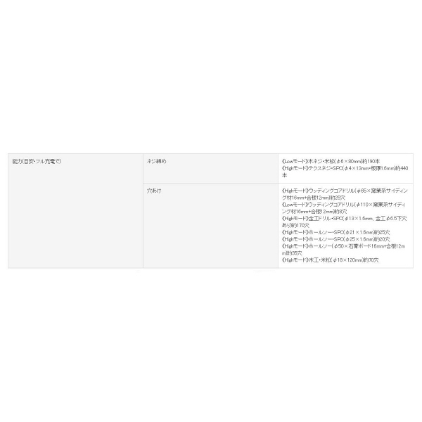パナソニック Panasonic 充電ドリルドライバー 14.4V 本体のみ グレー EZ7442X-H (直送品)