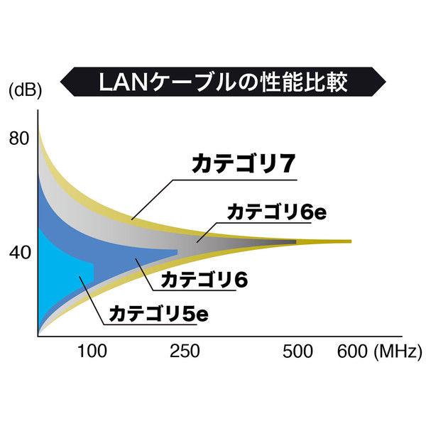 サンワサプライ カテゴリ7LANケーブル20m KB-T7-20WN 1個 (直送品)