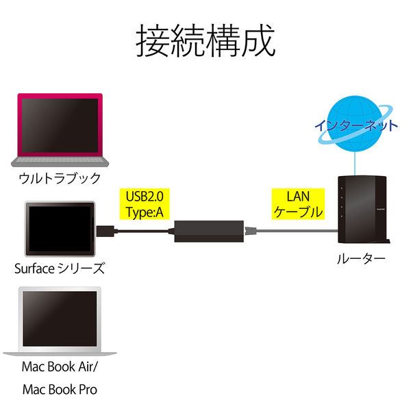 ELECOM 有線LANアダプタ/USB2.0/Type-A/ホワイト EDC-FUA2-W 1個 (直送品)