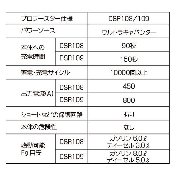 SCHUMACHER プロブースター 800A DSR109 (直送品)