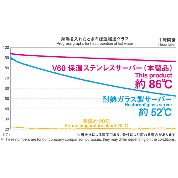 V60保温ステンレスサーバー 600ml