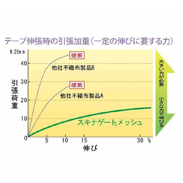 ニチバン スキナゲートメッシュ 12mm×7m SGM127 1箱(1巻)
