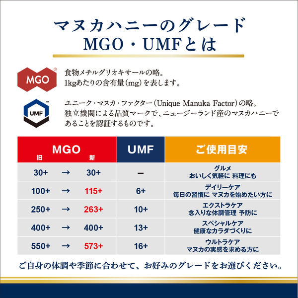 マヌカハニーMGO30+ブレンド250g