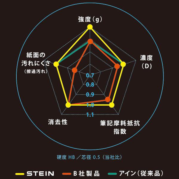 ぺんてる Ain替芯 シュタイン 0.5mm ソフトHB C275-HB1 1箱(400本:40本入×10ケース)