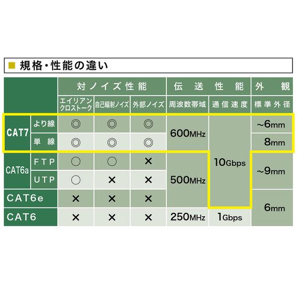 サンワサプライ カテゴリ7LANケーブル10m KB-T7-10WN 1個 (直送品)