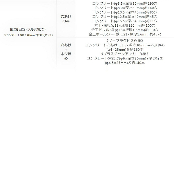 パナソニック Panasonic 充電マルチハンマードリル 14.4V 5.0Ah ブラック EZ78A1LJ2F-B (直送品)