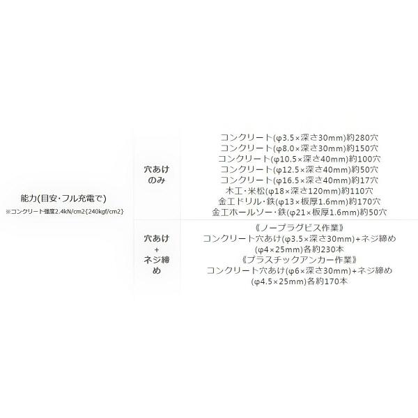 パナソニック Panasonic 充電マルチハンマードリル 18V 5.0Ah ブラック EZ78A1LJ2G-B (直送品)