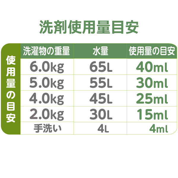 【旧処方】ファーファココロ 衣料用洗剤