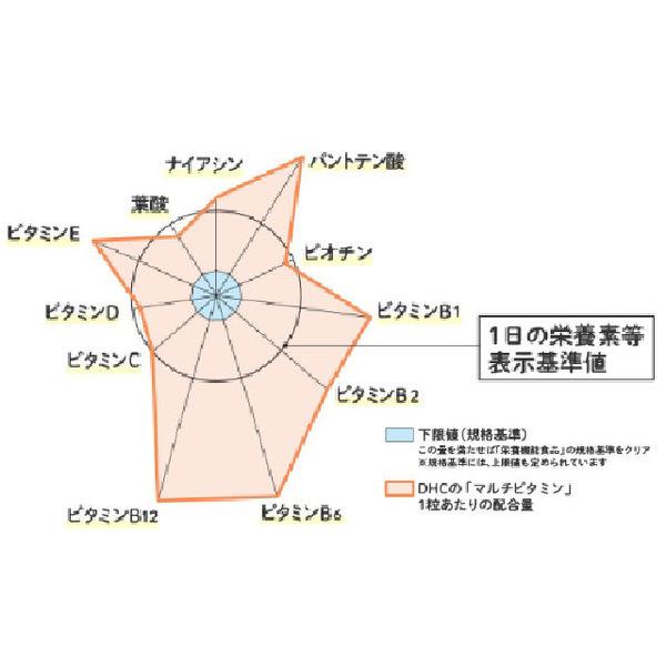 マルチビタミン60日分(60粒)×2袋