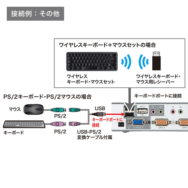 サンワサプライ USB・PS/2コンソール両対応パソコン自動切替器(4:1) SW-KVM4HVCN 1個 (直送品)