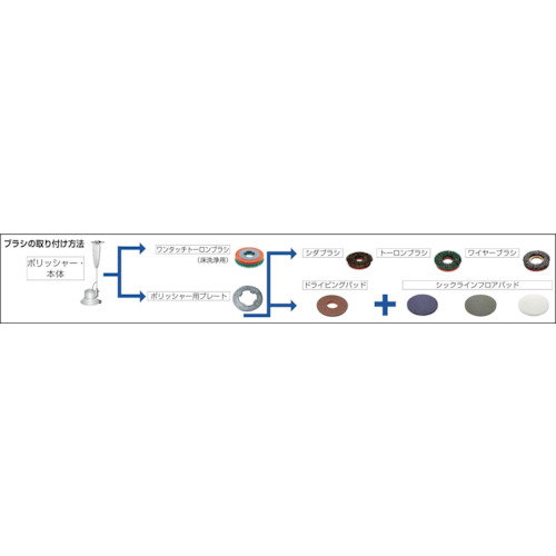 山崎産業 コンドル (5枚) E-17-13-W (ポリシャー用パッド) 1パック 51ラインフロアパッド13白 (磨き用)