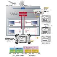 リーダー電子 シグナルレベルメーター LF990 (直送品)