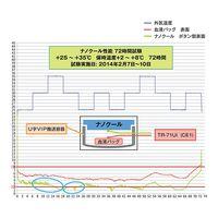 Tメディカルパッケージ ナノクールシステム (瞬間冷却保温輸送システム) 本体・蓋セット(72hr保持) 2-85401 3-5227-02 (直送品)