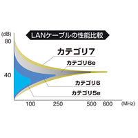 サンワサプライ CAT7ウルトラフラットLANケーブル 0.5m ブラック KB-FLU7-005BK (取寄品)