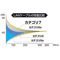 サンワサプライ CAT7ウルトラフラットLANケーブル 15m ブラック KB-FLU7-15BK (取寄品)