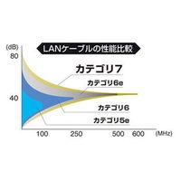 サンワサプライ CAT7ウルトラフラットLANケーブル 15m ホワイト KB-FLU7-15W (取寄品)