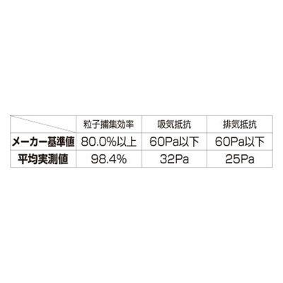 3M Japan(スリーエム ジャパン) 使い捨て 防塵マスク 排気弁付き 8812J-DS1 1箱(10枚入)