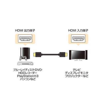 サンワサプライ HDMIケーブル 2m