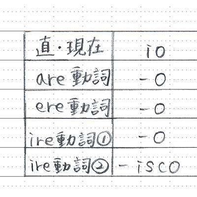 ナカバヤシ B5サイズスイングロジカルノートA罫 ノ-B501A-5P 1セット(15冊:5冊入×3パック) (直送品)
