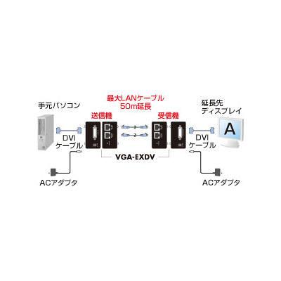 サンワサプライ DVIエクステンダー VGA-EXDV (取寄品)