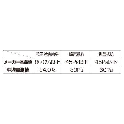 3M Japan(スリーエム ジャパン) 使い捨て 防塵マスク DS1 8000J 1セット(200枚)
