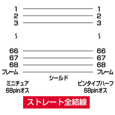 サンワサプライ ウルトラワイドSCSI・ワイドSCSI用ケーブル KB-WSAM1K 1本 (直送品)