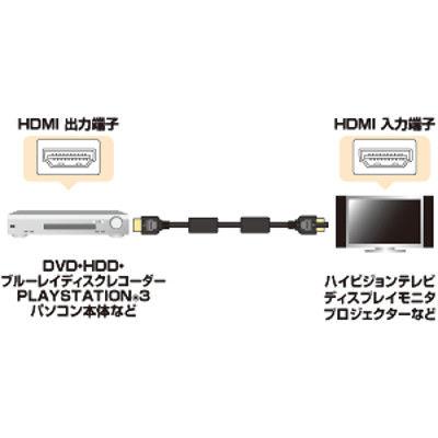 サンワサプライ ハイスピードHDMIケーブル KM-HD20-15FC 1本 (直送品)