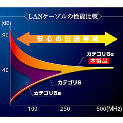 サンワサプライ エンハンスドカテゴリ6LANケーブルのみ KB-T6E-CB100N 1個 (直送品)