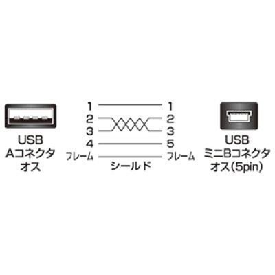 サンワサプライ 極細ミニUSBケーブル ミニBタイプ ホワイト 2m USB2.0 KU-SLAMB520W 1本 (直送品)