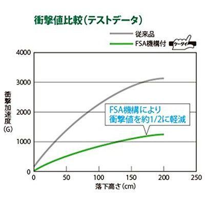パナソニック Panasonic 墨出し名人ケータイ壁十文字 BTL1100G 1セット (直送品)