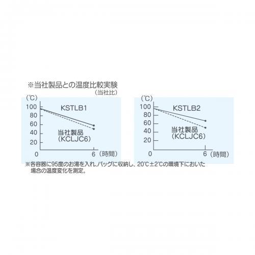 【宅配便のみ】KSTLB1 バッグ付き真空2層ステンレスランチボックス総容量600ml