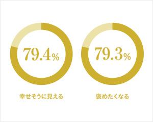 79.4% 幸せそうに見える 79.3% 褒めたくなる