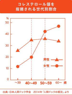 コレステロール値を指摘される世代別割合